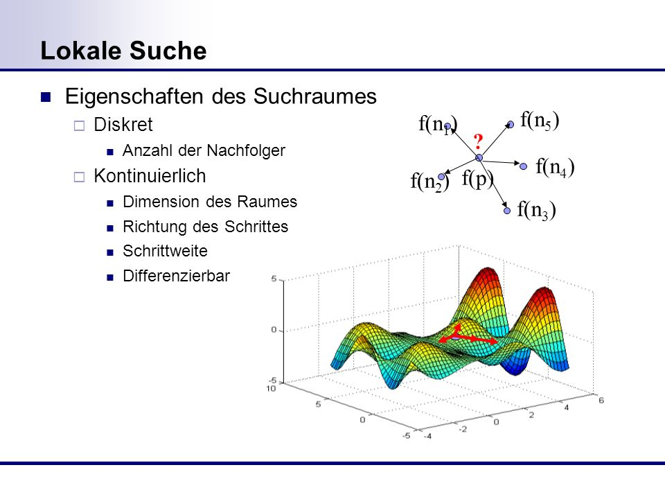 Lokale Suche Eigenschaften des Suchraumes f(n5) f(n1) f(n4) f(p)