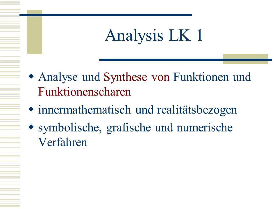 Analysis LK 1 Analyse und Synthese von Funktionen und Funktionenscharen. innermathematisch und realitätsbezogen.