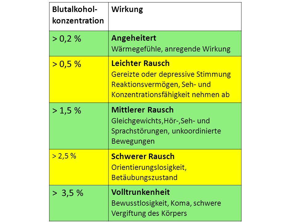 > 0,2 % > 0,5 % > 1,5 % > 3,5 % Blutalkohol- konzentration