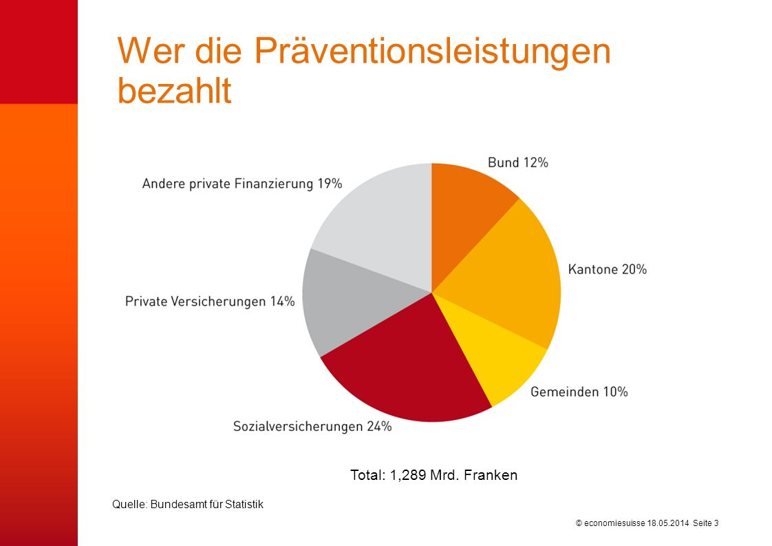 Die Finanzierungsquellen im Präventionsbereich