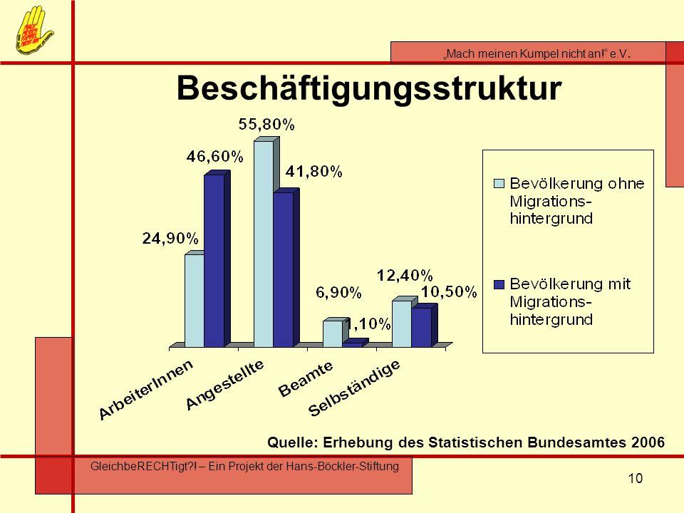 Beschäftigungsstruktur