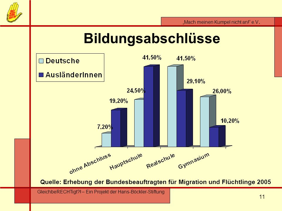 Bildungsabschlüsse Vergleichsjahr 1995 (nur Werte für ausländische Jugendliche) ohne Abschluss: 17,6 %
