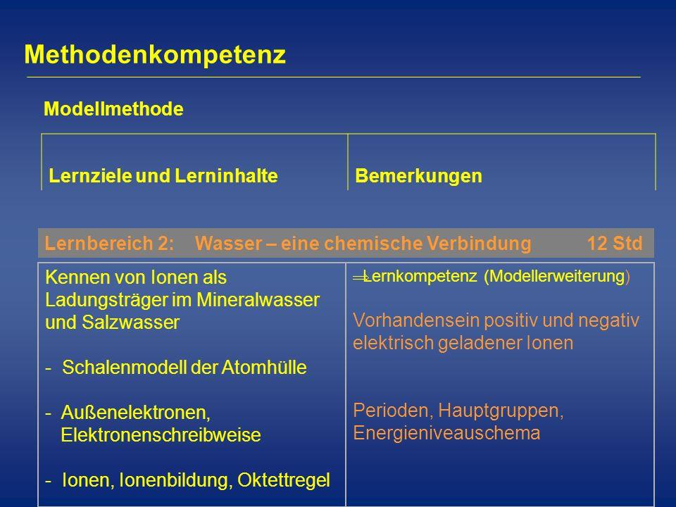 Methodenkompetenz Modellmethode Lernziele und Lerninhalte Bemerkungen