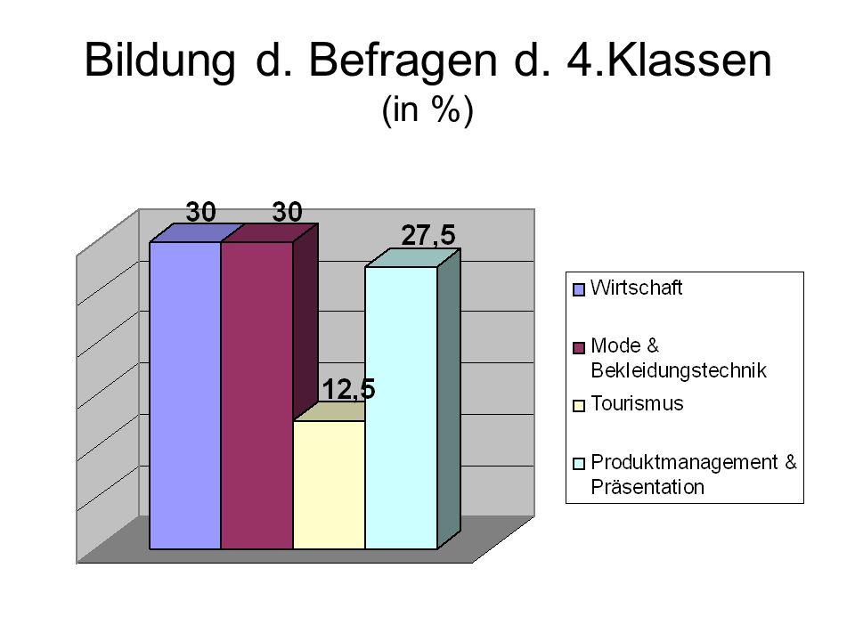 Bildung d. Befragen d. 4.Klassen (in %)