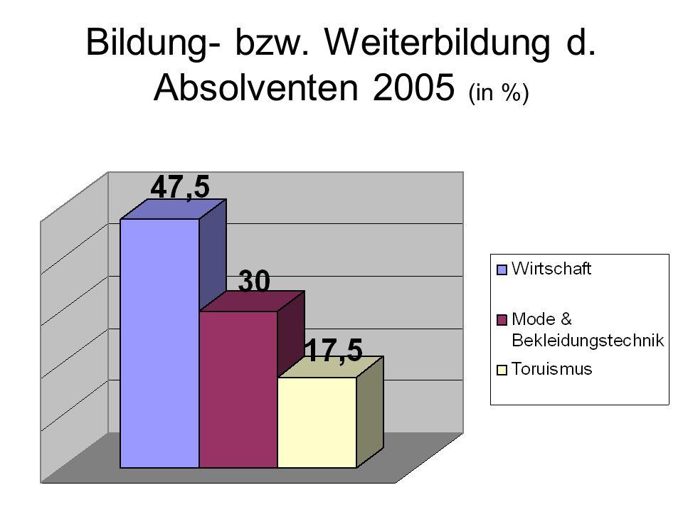 Bildung- bzw. Weiterbildung d. Absolventen 2005 (in %)