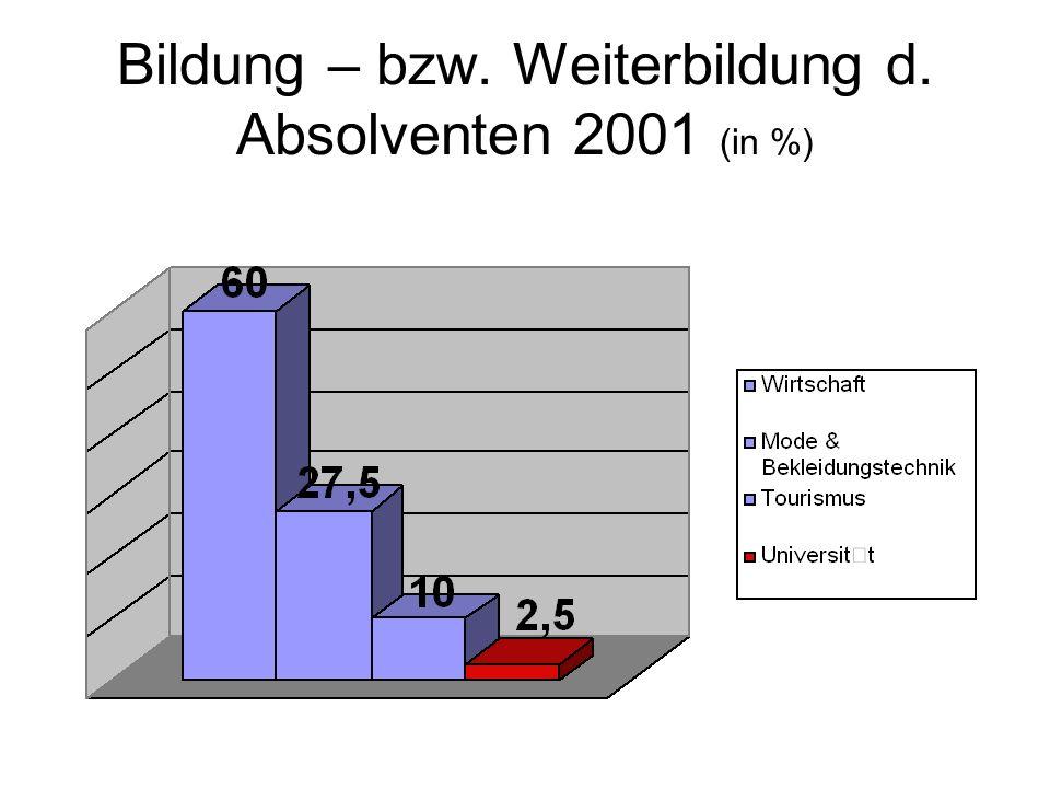 Bildung – bzw. Weiterbildung d. Absolventen 2001 (in %)