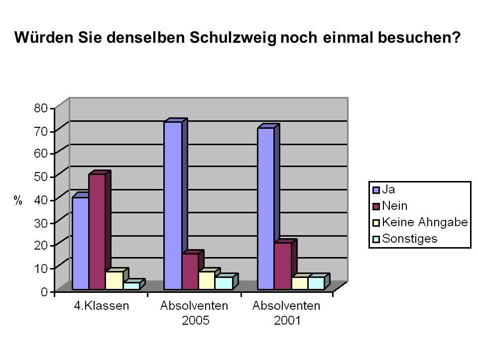 Würden Sie denselben Schulzweig noch einmal besuchen