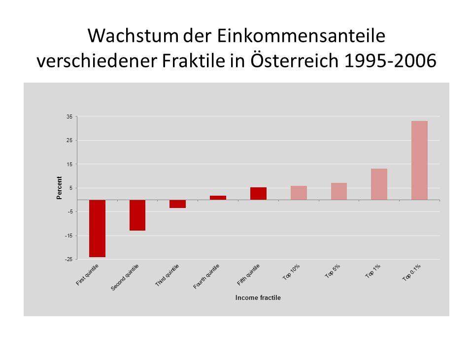 Wachstum der Einkommensanteile verschiedener Fraktile in Österreich 1995-2006