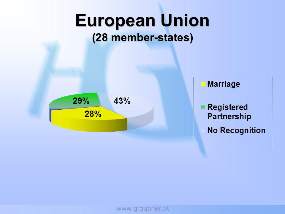 European Union (28 member-states)