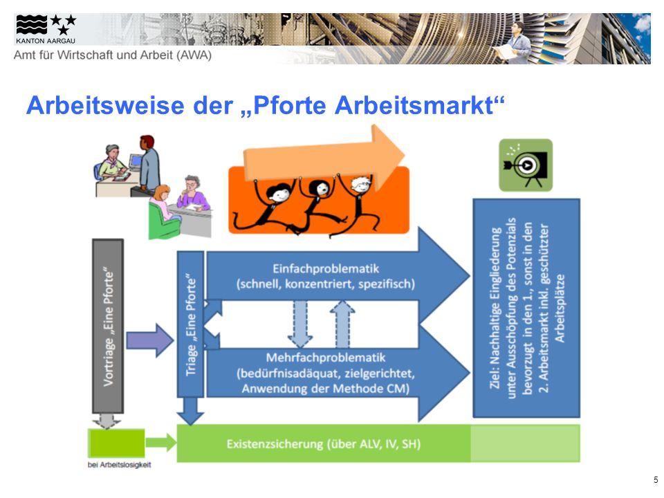 """Arbeitsweise der """"Pforte Arbeitsmarkt"""