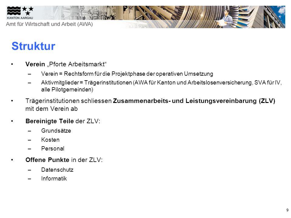 """Struktur Verein """"Pforte Arbeitsmarkt"""