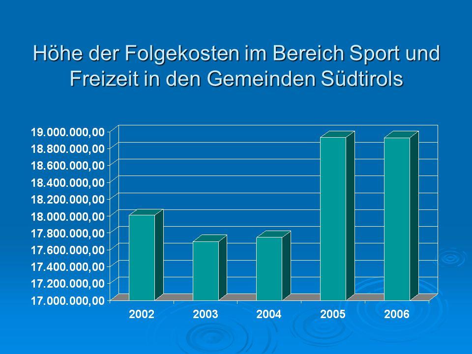 Höhe der Folgekosten im Bereich Sport und Freizeit in den Gemeinden Südtirols