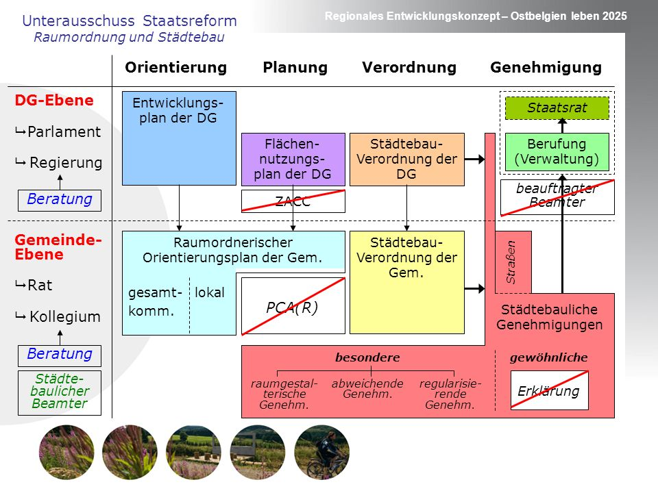 Orientierung Planung Verordnung Genehmigung