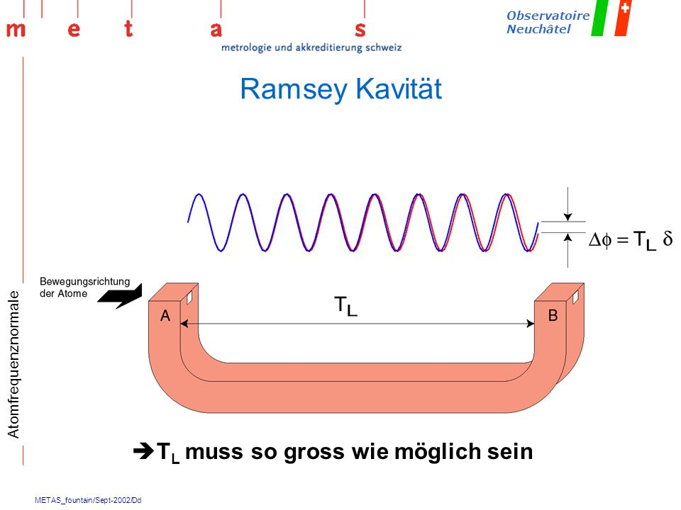 Ramsey Kavität Atomfrequenznormale TL muss so gross wie möglich sein