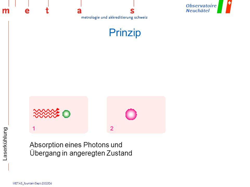 Prinzip Absorption eines Photons und Übergang in angeregten Zustand