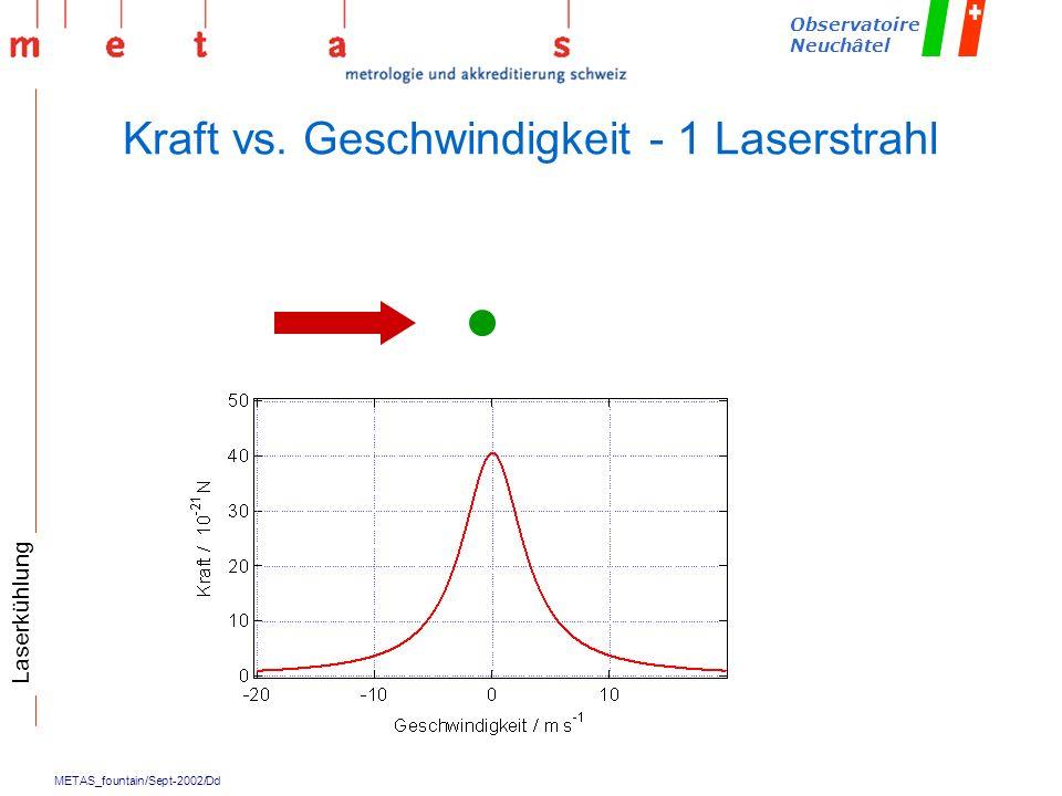 Kraft vs. Geschwindigkeit - 1 Laserstrahl