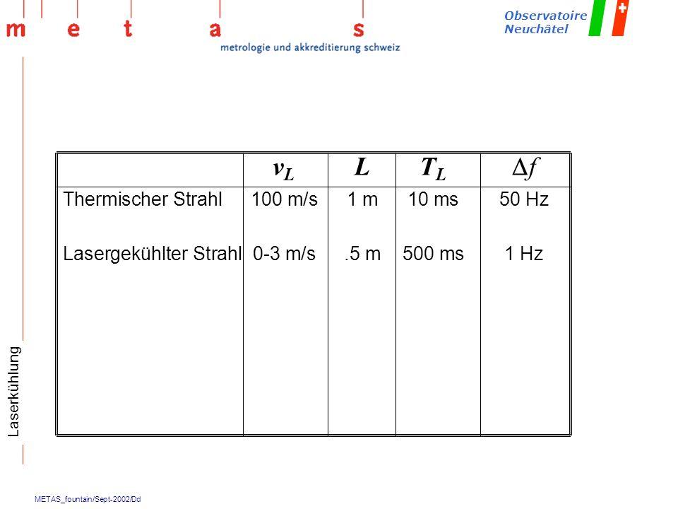 vL L TL Df Thermischer Strahl 100 m/s 1 m 10 ms 50 Hz