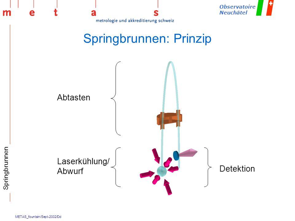 Springbrunnen: Prinzip