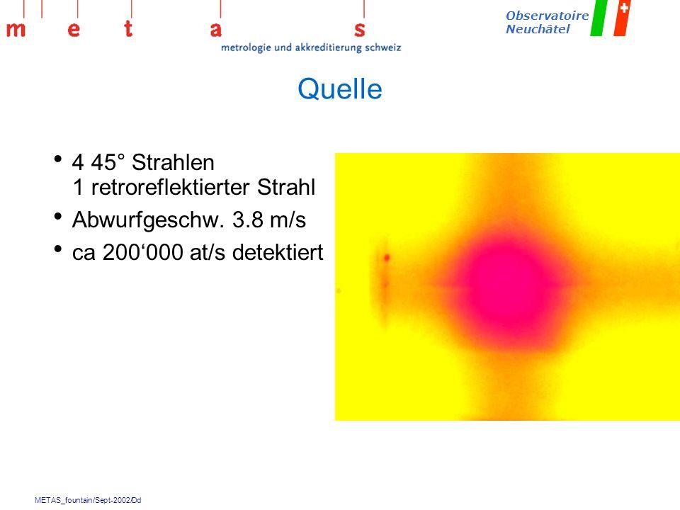 Quelle 4 45° Strahlen 1 retroreflektierter Strahl