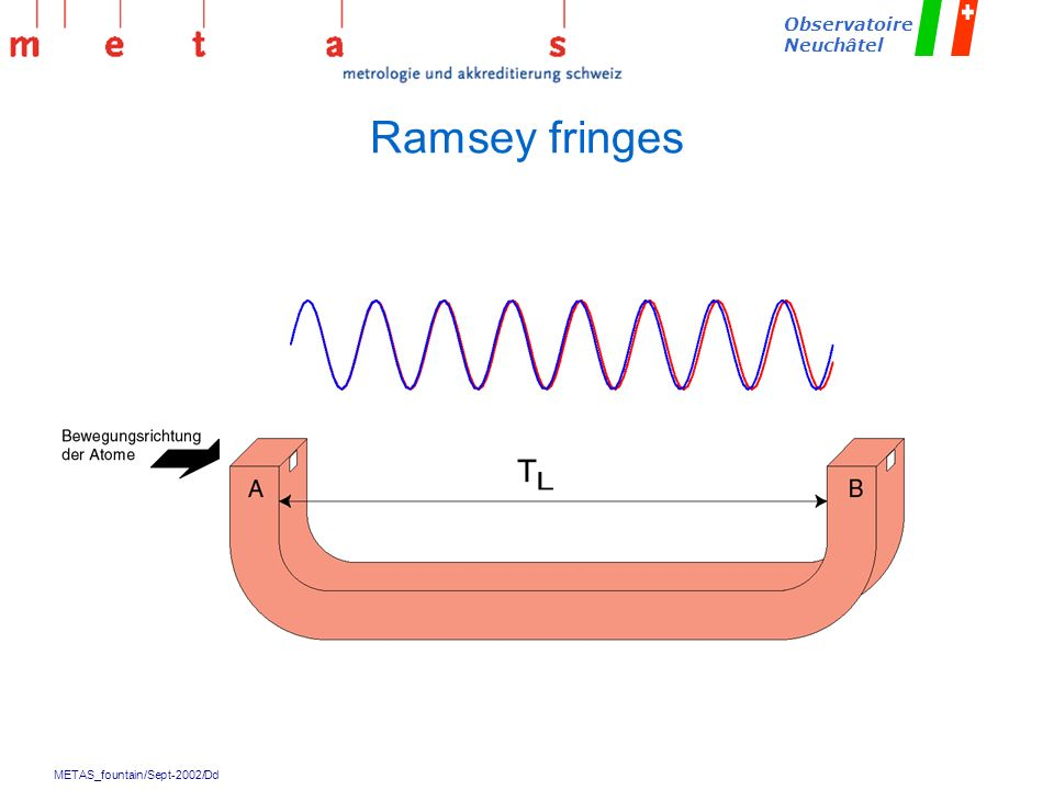 Ramsey fringes
