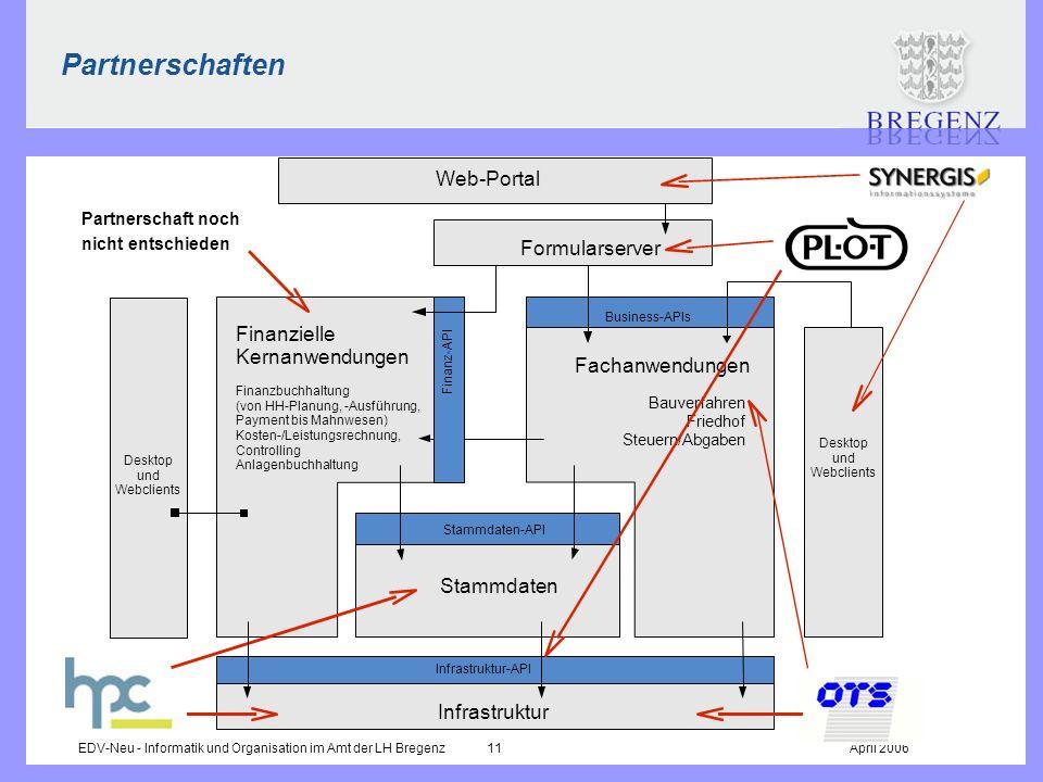 Partnerschaften Web-Portal Formularserver Finanzielle Kernanwendungen