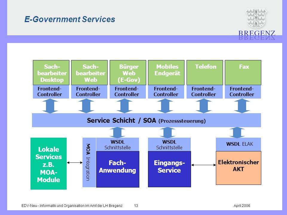 E-Government Services
