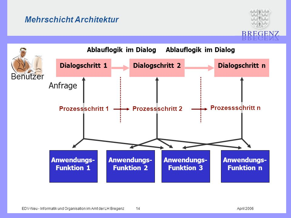 Mehrschicht Architektur