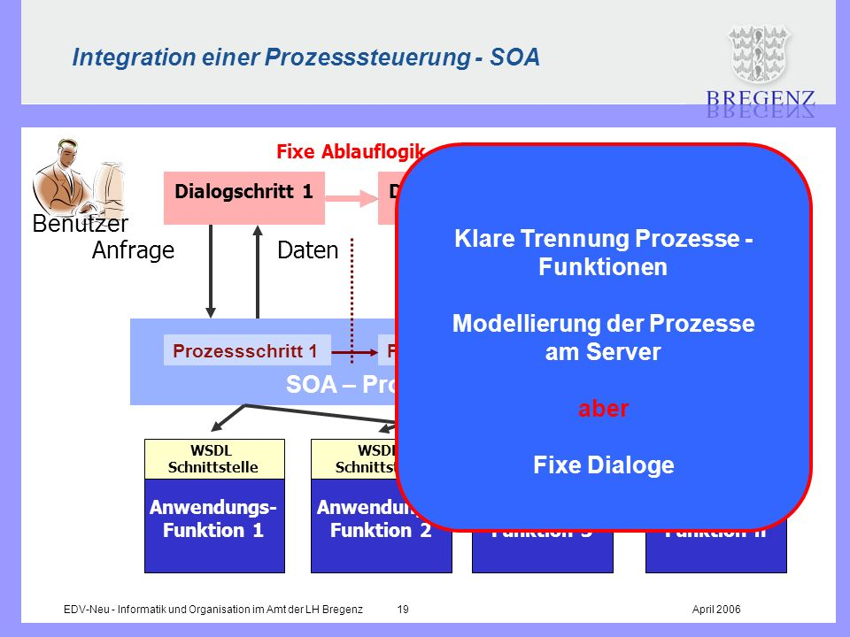 Integration einer Prozesssteuerung - SOA