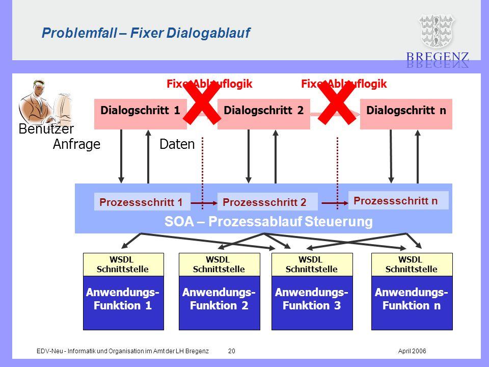 Problemfall – Fixer Dialogablauf