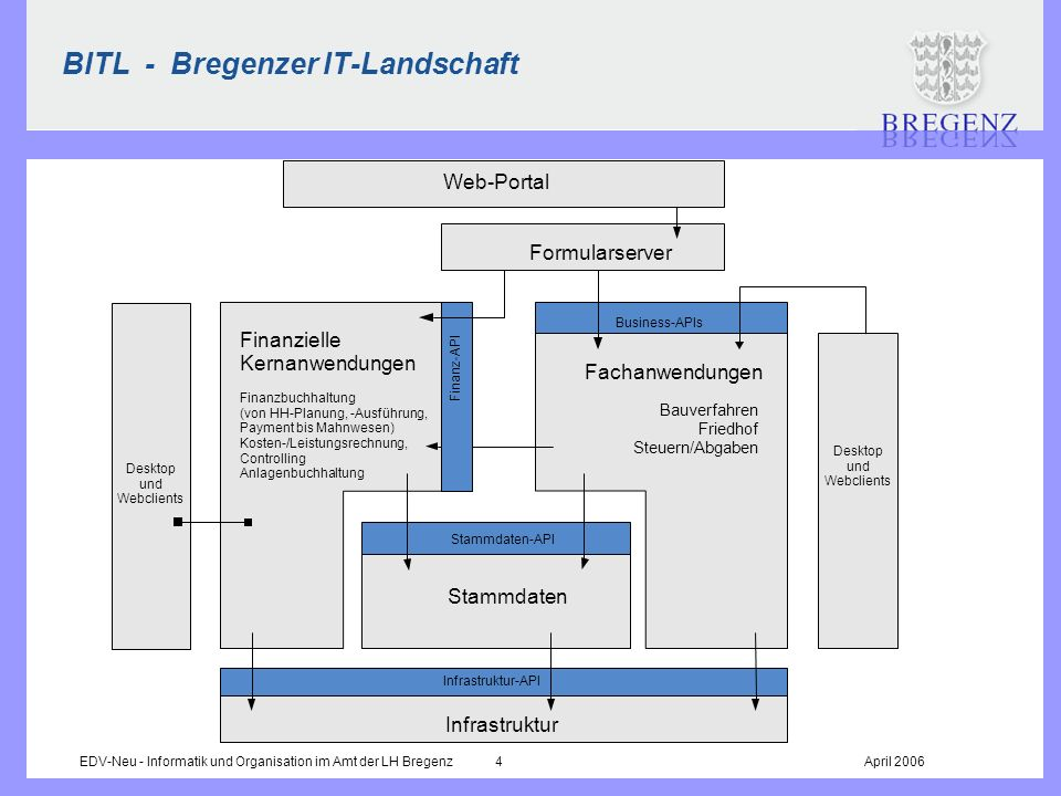 BITL - Bregenzer IT-Landschaft