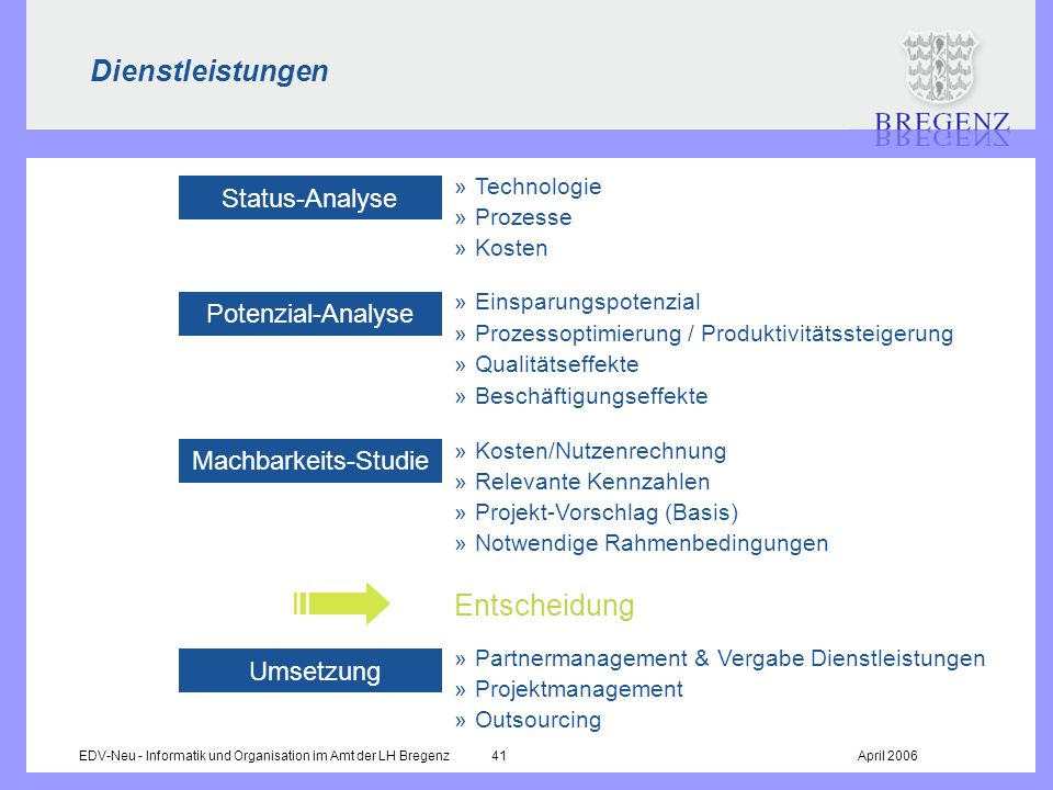 Dienstleistungen Entscheidung Status-Analyse Potenzial-Analyse