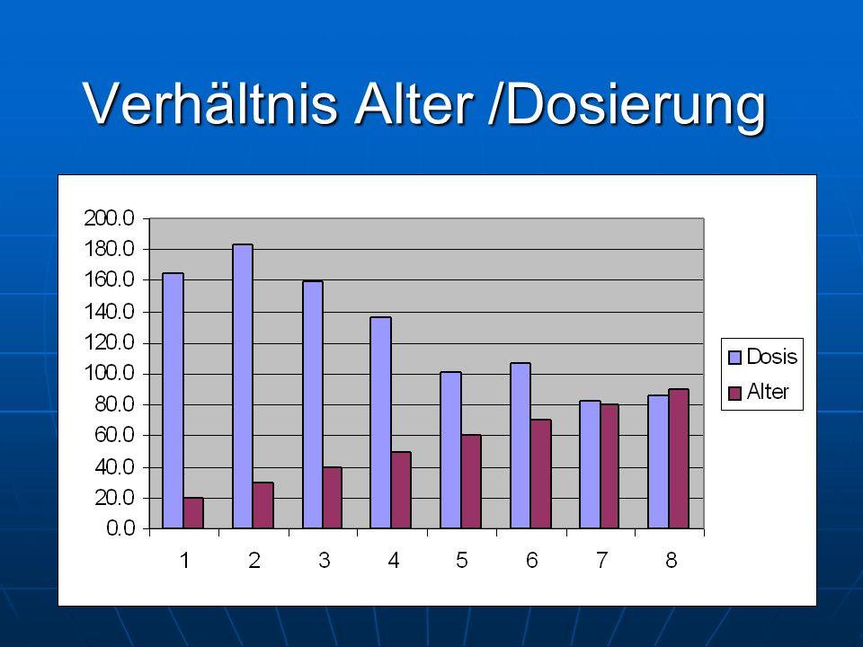 Verhältnis Alter /Dosierung