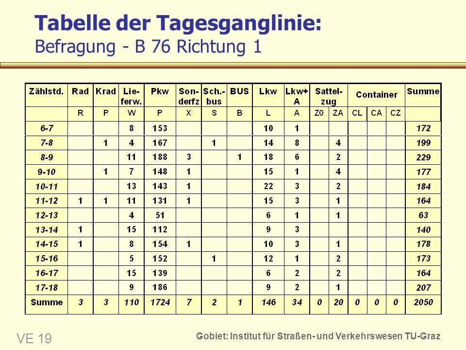 Tabelle der Tagesganglinie: Befragung - B 76 Richtung 1