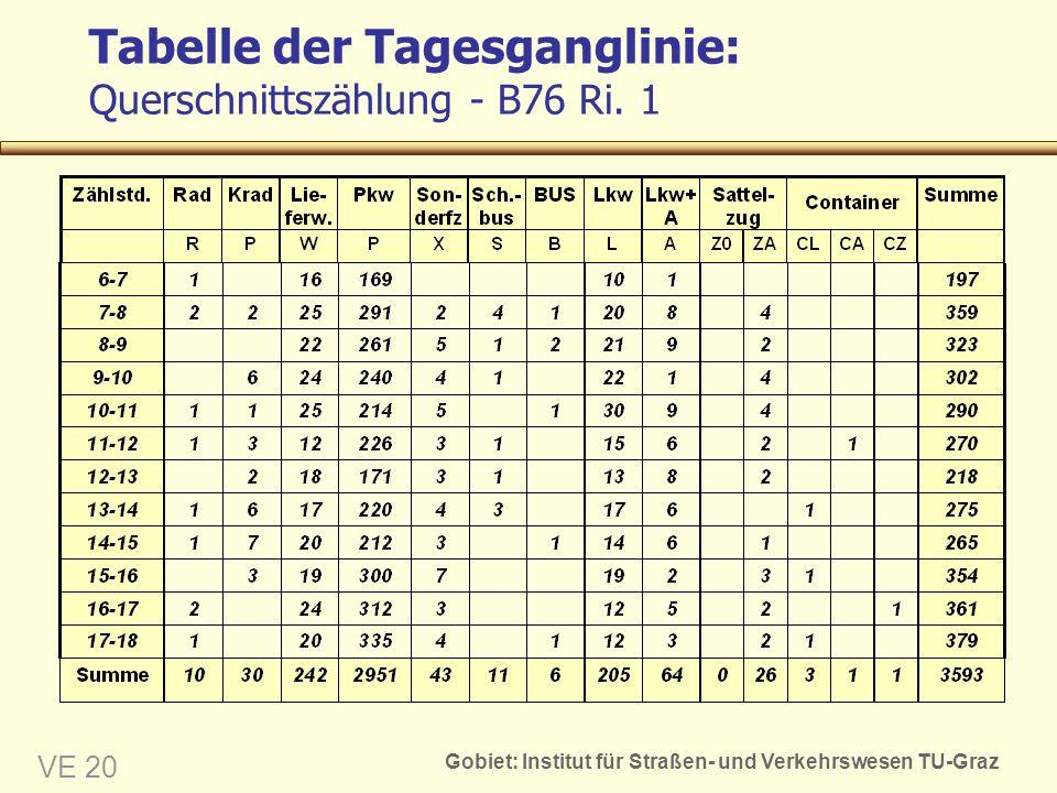Tabelle der Tagesganglinie: Querschnittszählung - B76 Ri. 1
