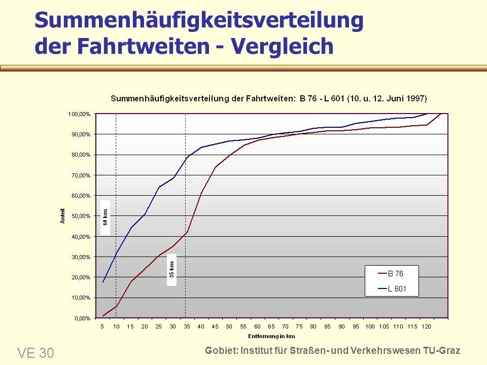 Summenhäufigkeitsverteilung der Fahrtweiten - Vergleich