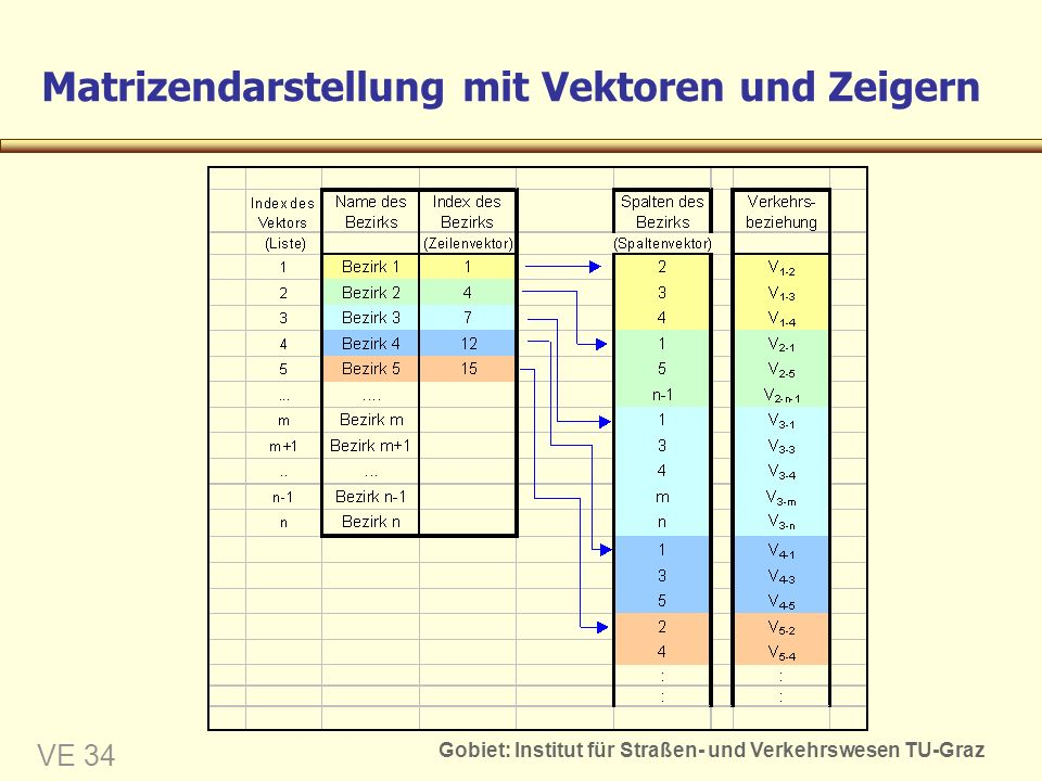 Matrizendarstellung mit Vektoren und Zeigern