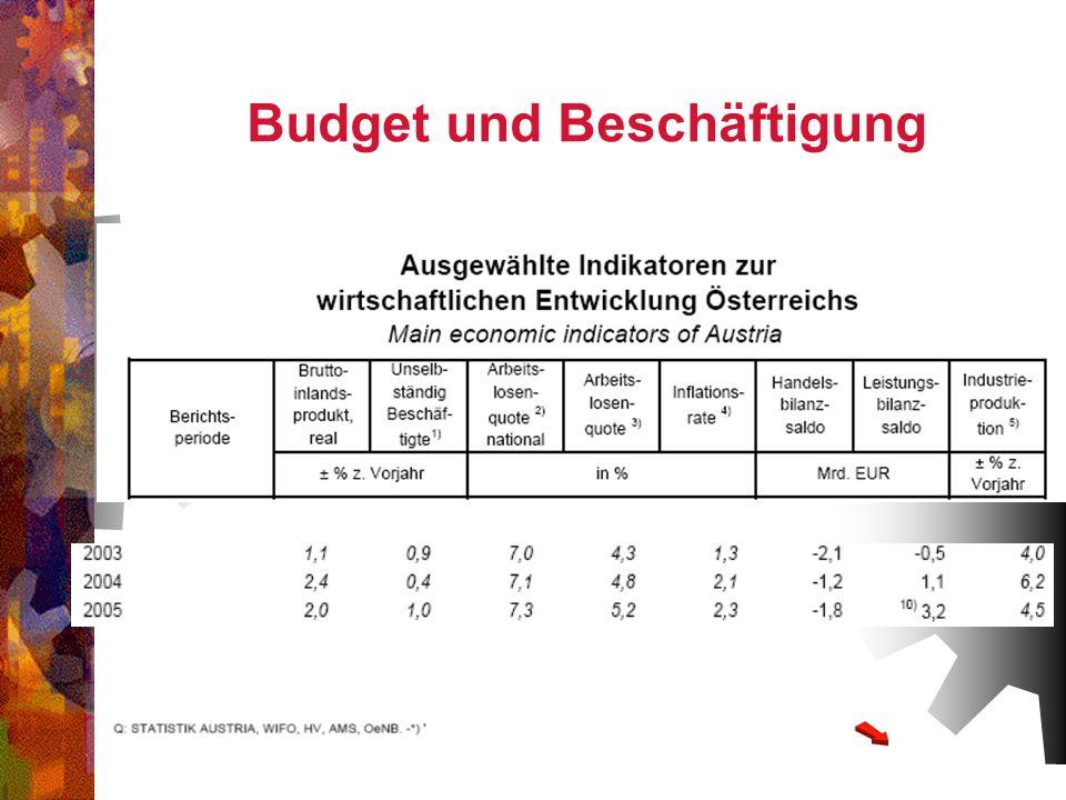 Budget und Beschäftigung