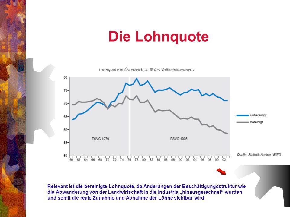 Die Lohnquote