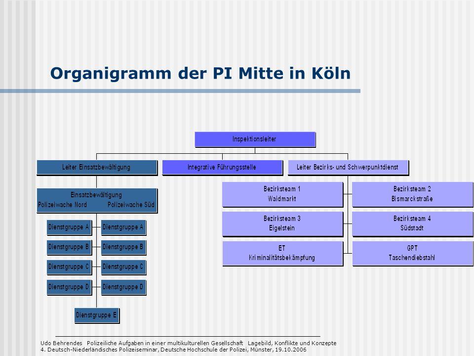Organigramm der PI Mitte in Köln
