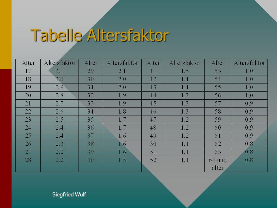 Tabelle Altersfaktor Siegfried Wulf