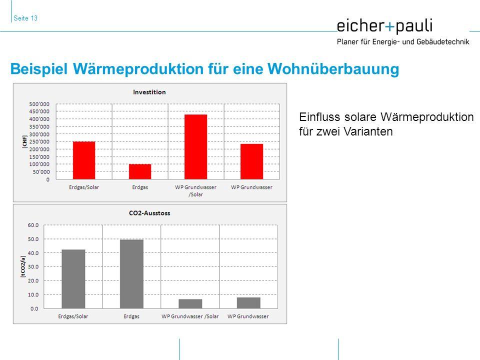 Beispiel Wärmeproduktion für eine Wohnüberbauung