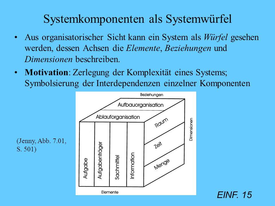 Systemkomponenten als Systemwürfel