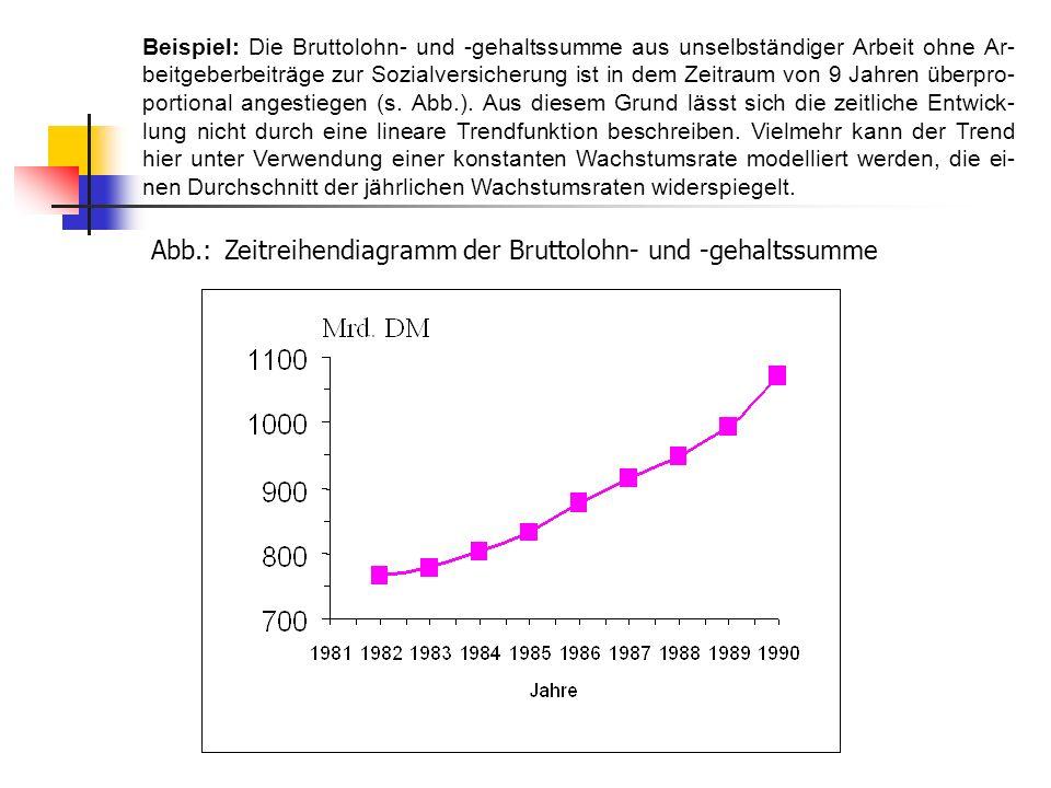 Abb.: Zeitreihendiagramm der Bruttolohn- und -gehaltssumme