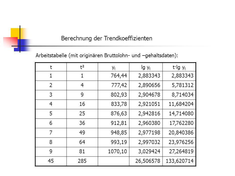 Berechnung der Trendkoeffizienten