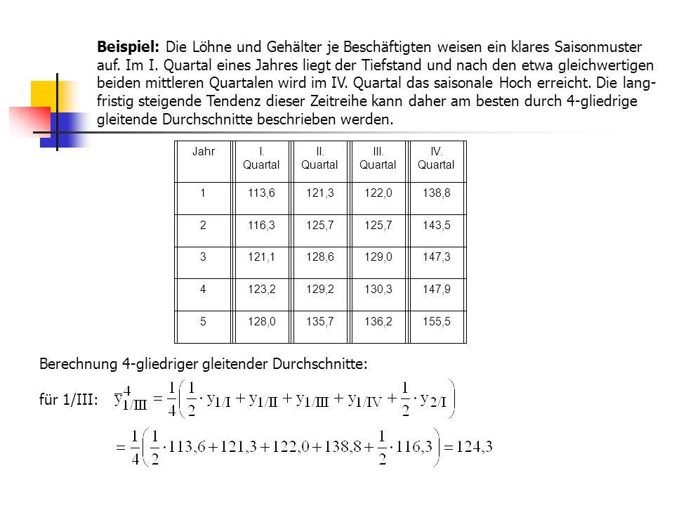 Berechnung 4-gliedriger gleitender Durchschnitte: für 1/III: