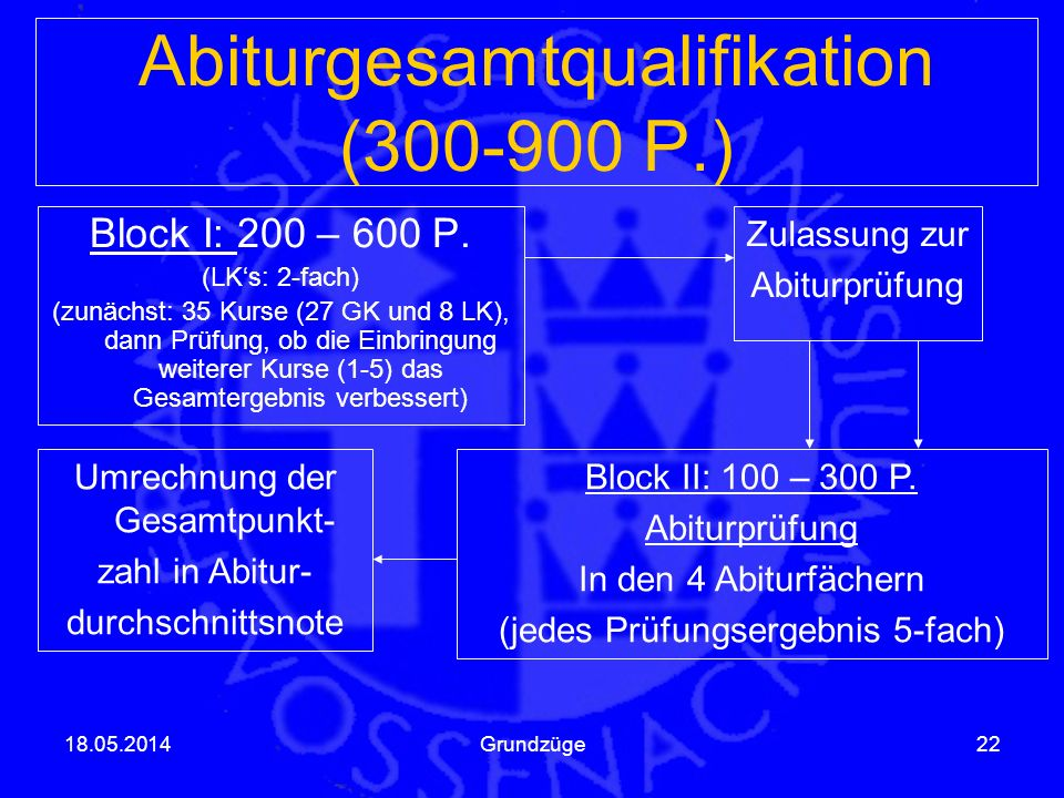Abiturgesamtqualifikation (300-900 P.)