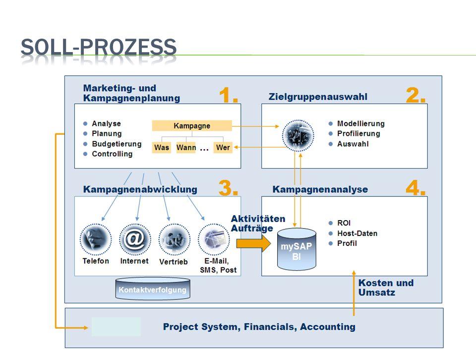 3/31/2017 SOLL-Prozess 27
