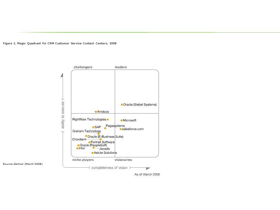 Figure 1. Magic Quadrant for CRM Customer Service Contact Centers, 2008