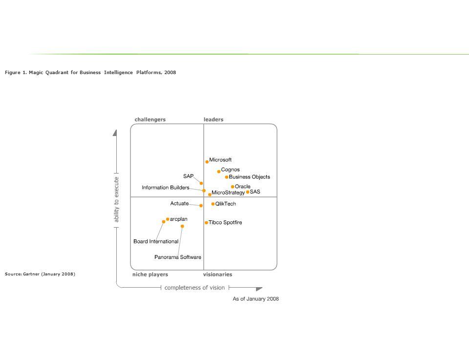 Figure 1. Magic Quadrant for Business Intelligence Platforms, 2008