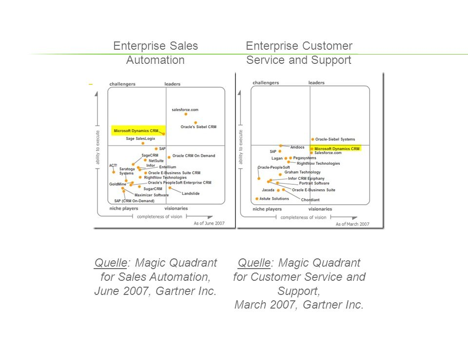 Enterprise Sales Automation Enterprise Customer Service and Support